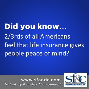 2/3rds of all Americans feel that life insurance gives people peace of mind.