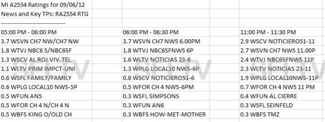 Miami TV Ratings for September 6, 2012