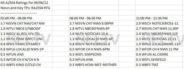 Miami TV Ratings for September 6, 2012