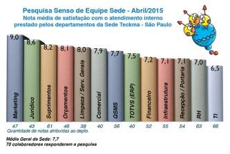 Pesquisa Senso Equipe Sede 2015 1-
