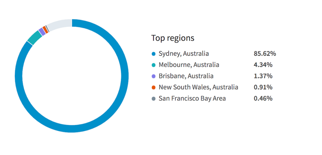 Linkedin Top Regions 20 Jan 2018