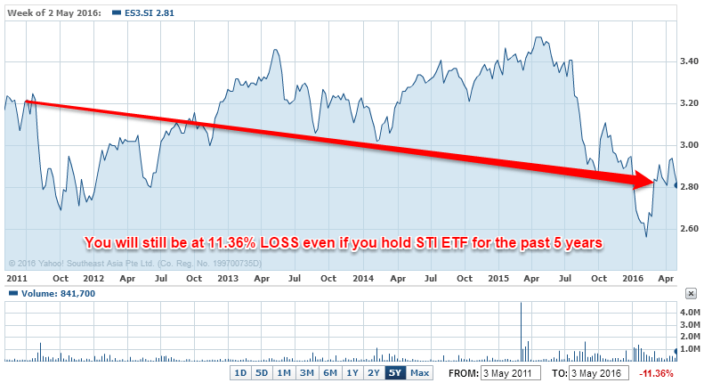 Straits Times Index ETF Past 5 Years Performance