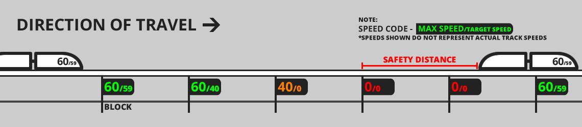 Speed Signalled Fixed Block