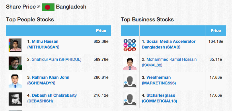 Empire Avenue leaderboard for stock prices for Bangladesh on 27th July 2014