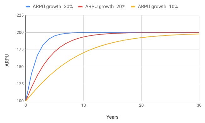 ARPU with upselling upsell