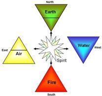 Cardinal Directions in Magic – ☽✪☾lovegodbob☽✪☾