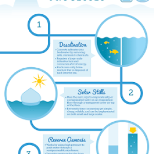 Infographic Water Purification