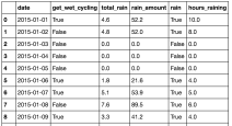 """Rainy_days"" examines how much rain there was daily in the dataset with how often commuters got wet."