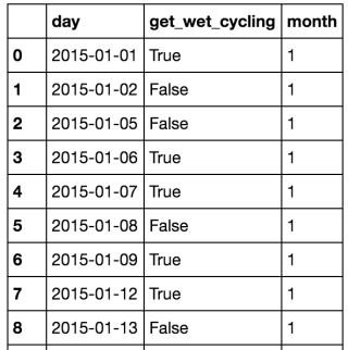 """wet_cycling"" is a subset of ""rainy_days""."