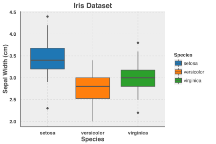 Box plot with ggthemr created tableau palette.