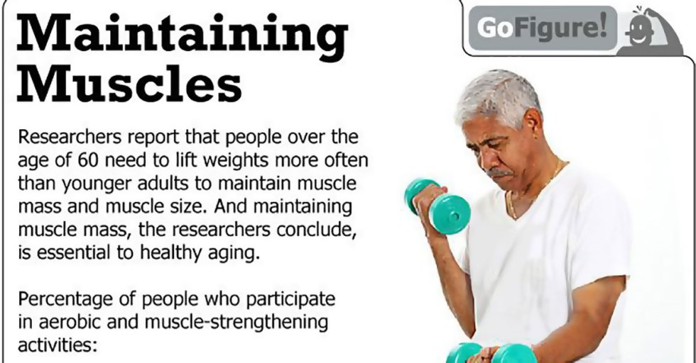Strength Training Better Than Cardio For Losing Weight