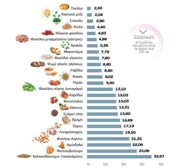 Θες φυτική πρωτεΐνη; Αυτές είναι οι καλύτερες πηγές της