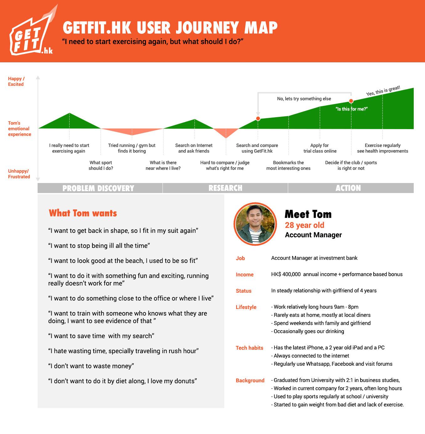 getfit.hk-journey-map