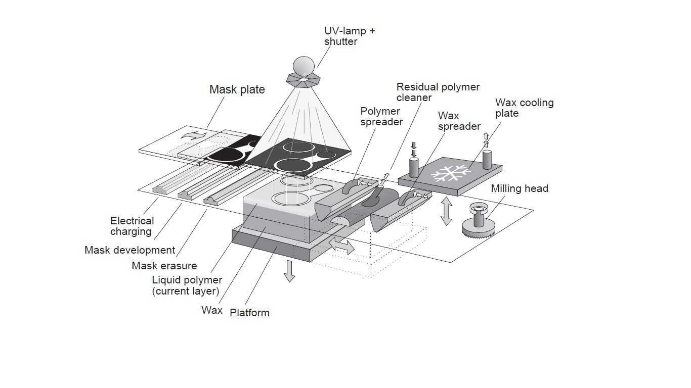 Stampa 3d Le Diverse Tecnologie Di Produzione Additiva