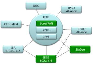 ShareTechnote  LTN (Low Throughput Network)