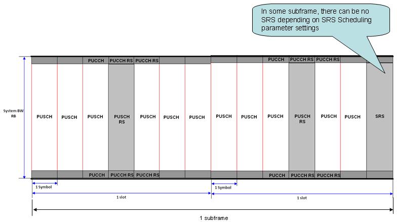 lte frame structure sharetechnote | Nakanak org