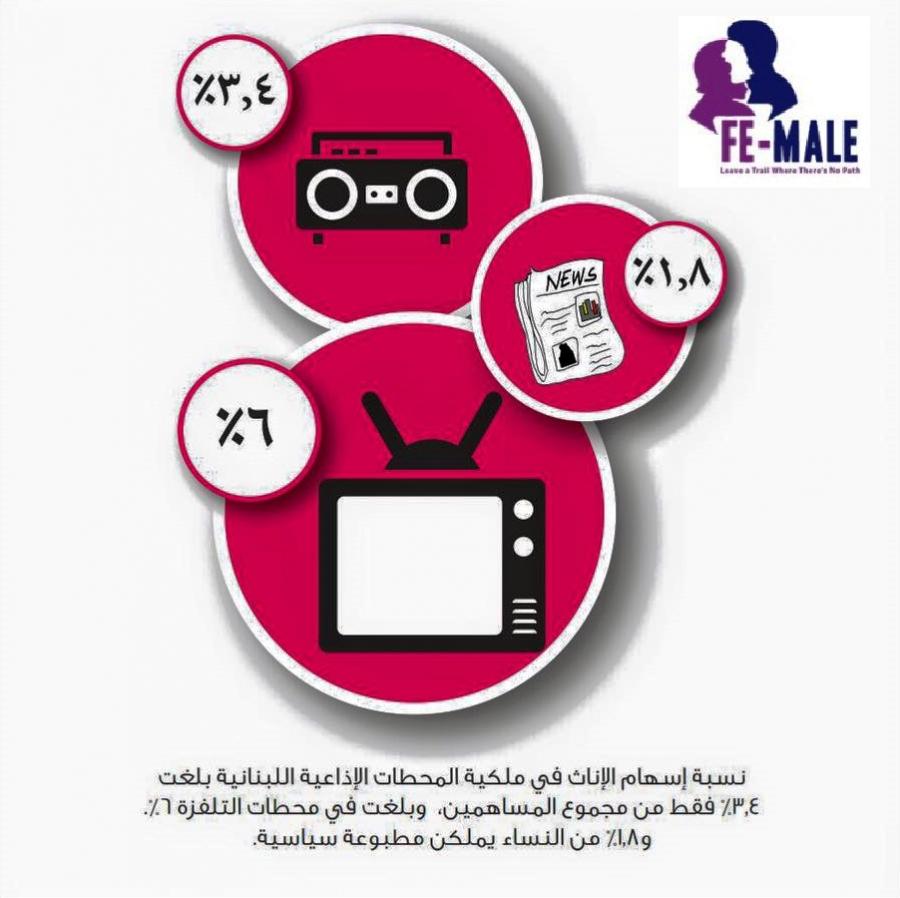 إسهام الاناث في ملكية المحطات الإذاعية اللبنانية