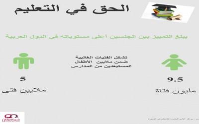 نسبة التفاوت بين الجنسين في مجال التعليم في الدول العربية