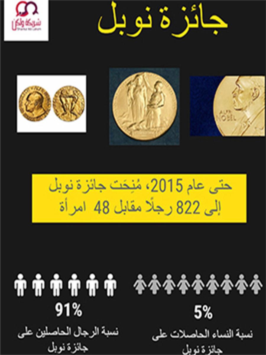 نصيب المرأة من جائزة نوبل العالمية
