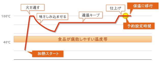予約調理グラフ