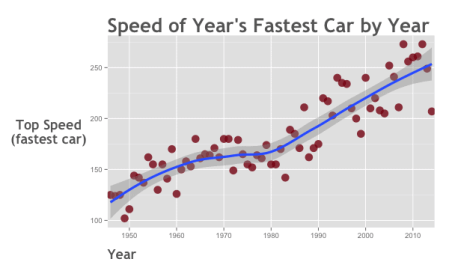 data-analysis-example_scatterplot_fastest-speed-by-year_ggplot2_600x350