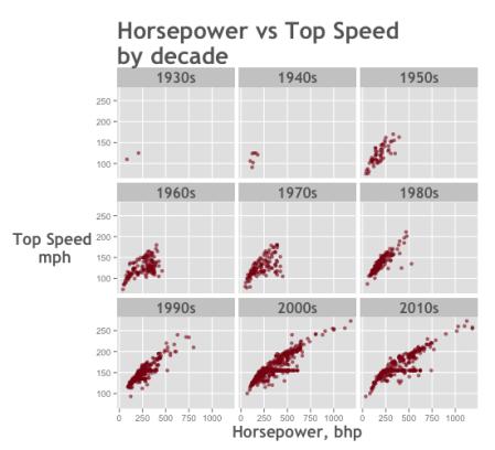 data-analysis-example_speed-vs-horsepower_histogram-small-multiple_ggplot2_550x500