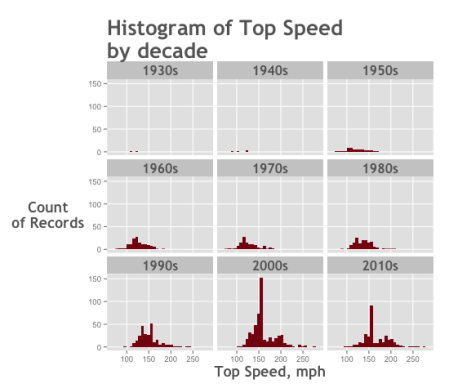 data-analysis-example_top-speed_histogram-small-multiple_ggplot2_550x475