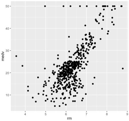 1_data-analysis-for-ML2_scatter_medv-vs-rm_2016-06-21