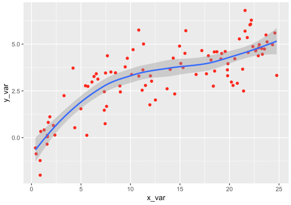 A ggplot scatterplot in R with a smooth line.