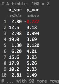 Sample dataframe for creating a scatter plot in R.