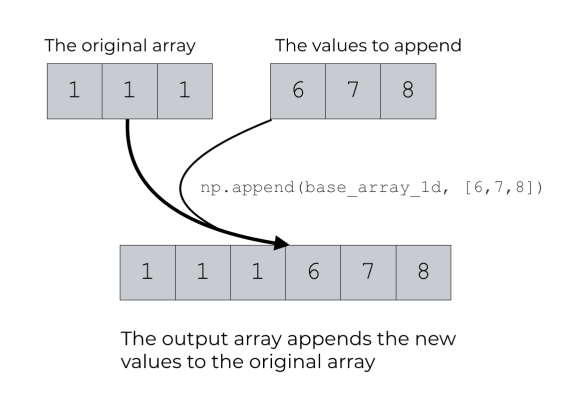 A visual representation of appending new values to a 1-d NumPy array using np.append.