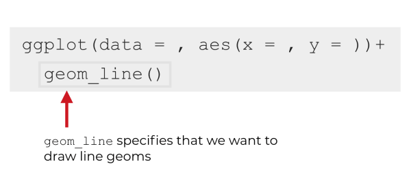 An explanation of the syntax of geom_line.