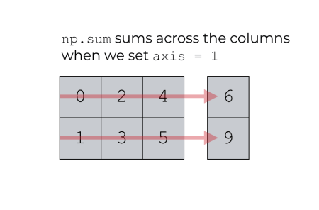 A visual explanation of the code np.sum(axis = 1)