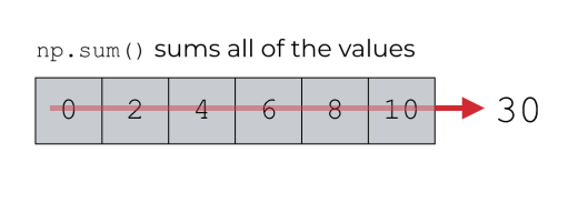 A visual representation of summing the values of a 1-dimensional array with the numpy sum function