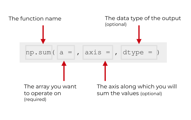 A picture that explains the syntax and parameters of the NumPy sum function.