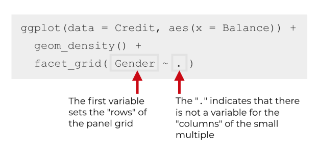 An explanation of the syntax for a small multiple with one column, using facet_grid.