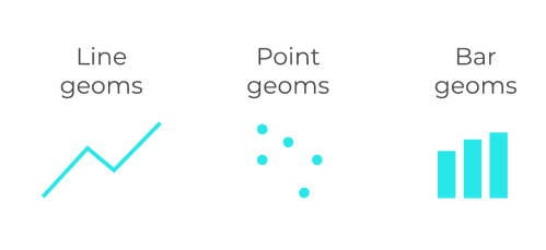 A set of examples of geoms: line geoms, point geoms, and bar geoms.