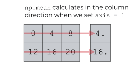 A visual representation of calculating the mean down axis = 1 with NumPy mean.