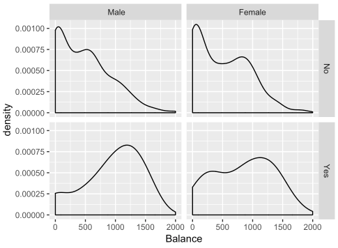 A density plot of the Balance variable, faceted on Student and Gender using facet_grid.