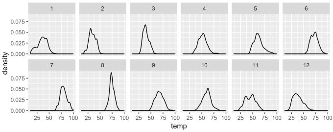 A small multiple chart of the temp variable, with nrow = 2.