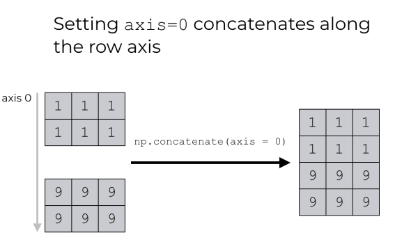 An example of NumPy concatenate with axis = 0.