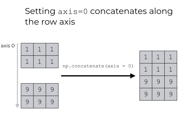 A visual explanation of NumPy concatenate with axis = 0.