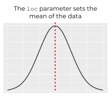 A visualization that shows how the loc parameter shows the mean of the distribution when using the numpy random normal function.