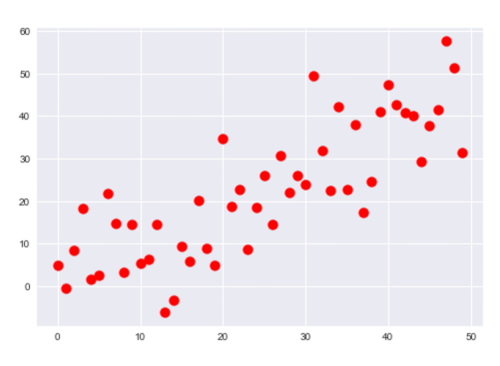 An example of a scatter plot made with matplotlibt and seaborn, with customized settings for point size and color.