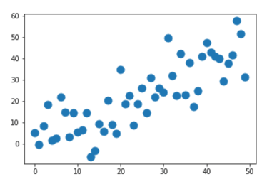 A pyplot scatter plot with larger points, created by setting s = 120.