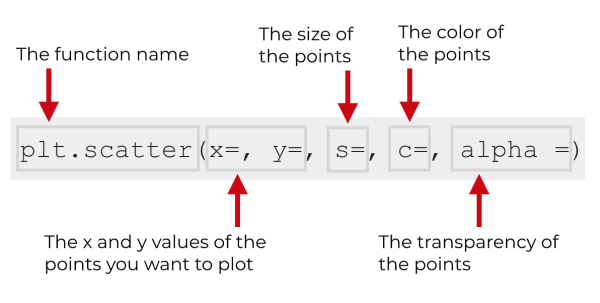 A visual explanation of the parameters of plt.scatter.
