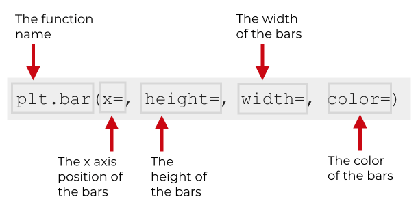 A visual explanation of the parameters of plt.bar.