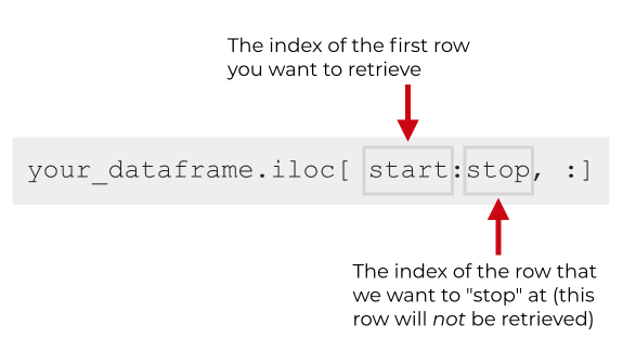 An image that shows the syntax for getting a 'slice' of rows using the Pandas iloc method.