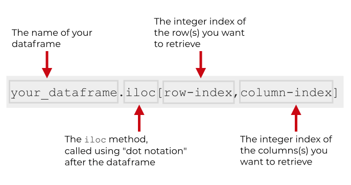 A visual explanation of the Pandas iloc method.