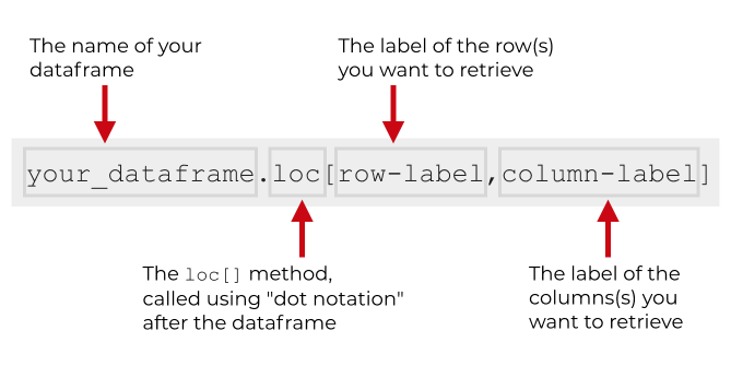 A visual explanation of the Pandas loc method.